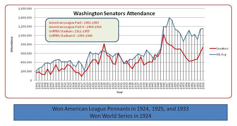Washington Attendance chart 1901-1960