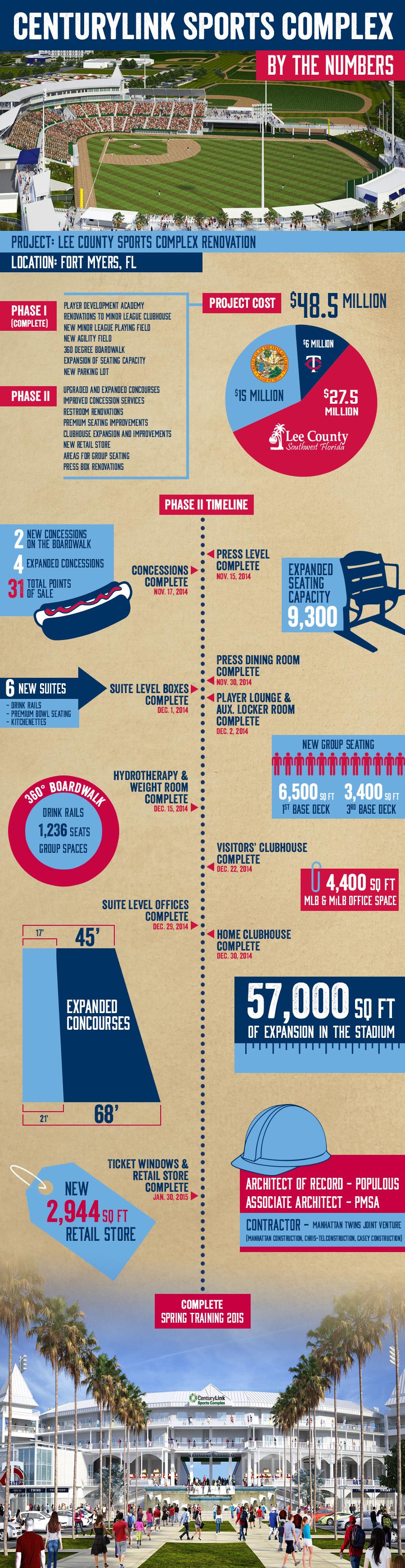 CenturyLink Sports Complex infographix